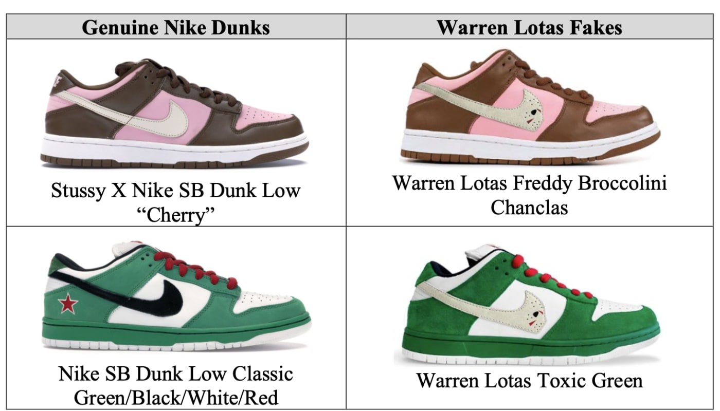 Warren Lotas Fake Nike Dunk Lawsuit