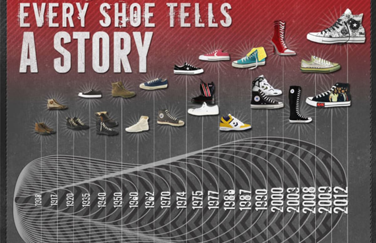 infographic  the history of converse