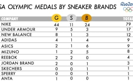Olympic sneaker medals 2016