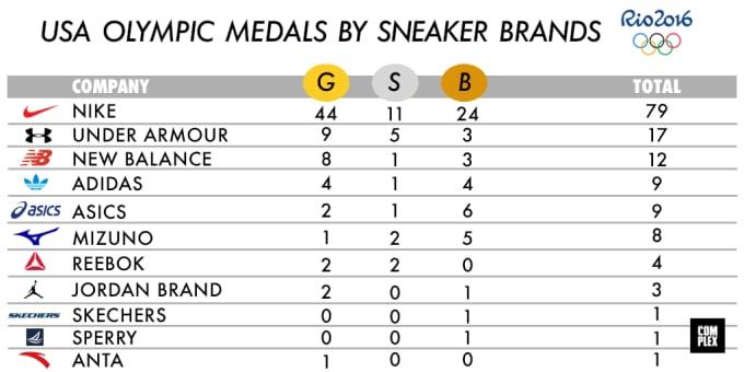 24cfb2e6e1977 Nike Won the 2016 Rio Olympics