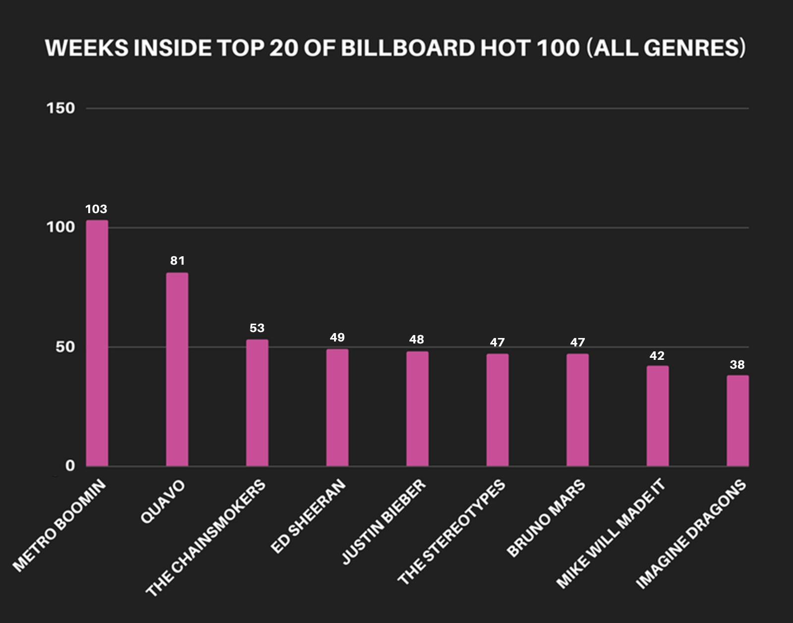 3-2017-producers-weeks-inside-top-20-all-genres-update
