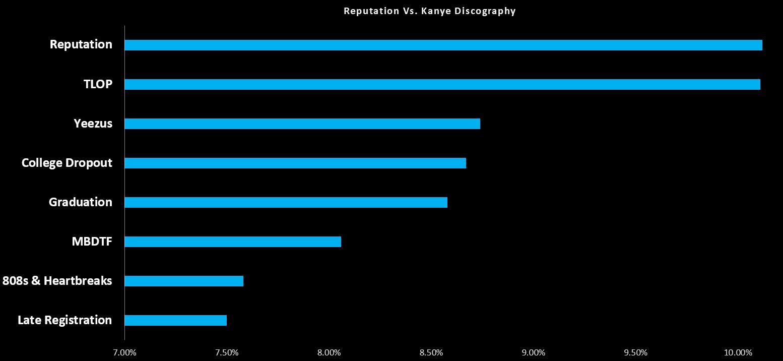 kanye-swift-graph-2