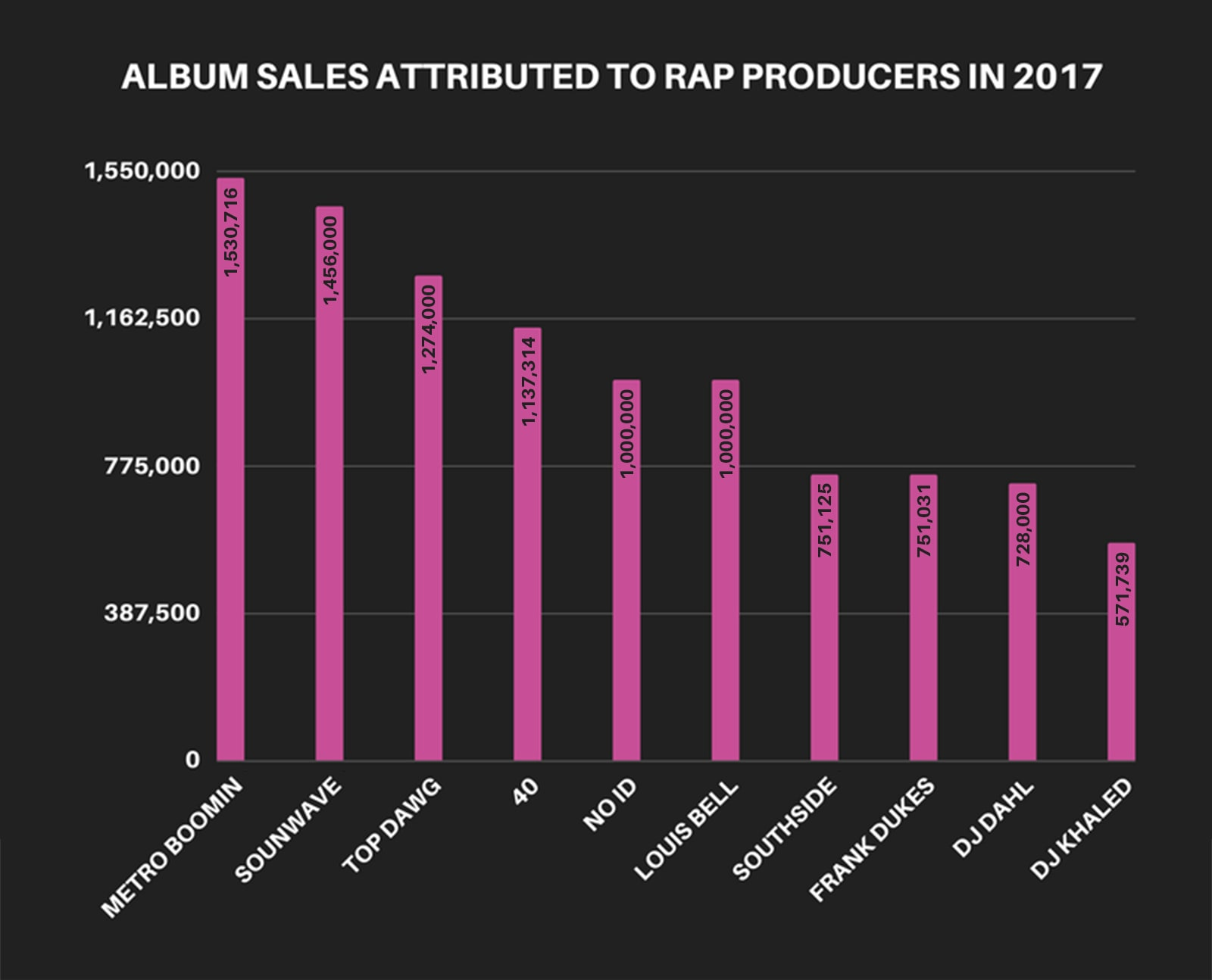 By the numbers who was the most successful hip hop producer in 2017 4 2017 producers album sales malvernweather Image collections