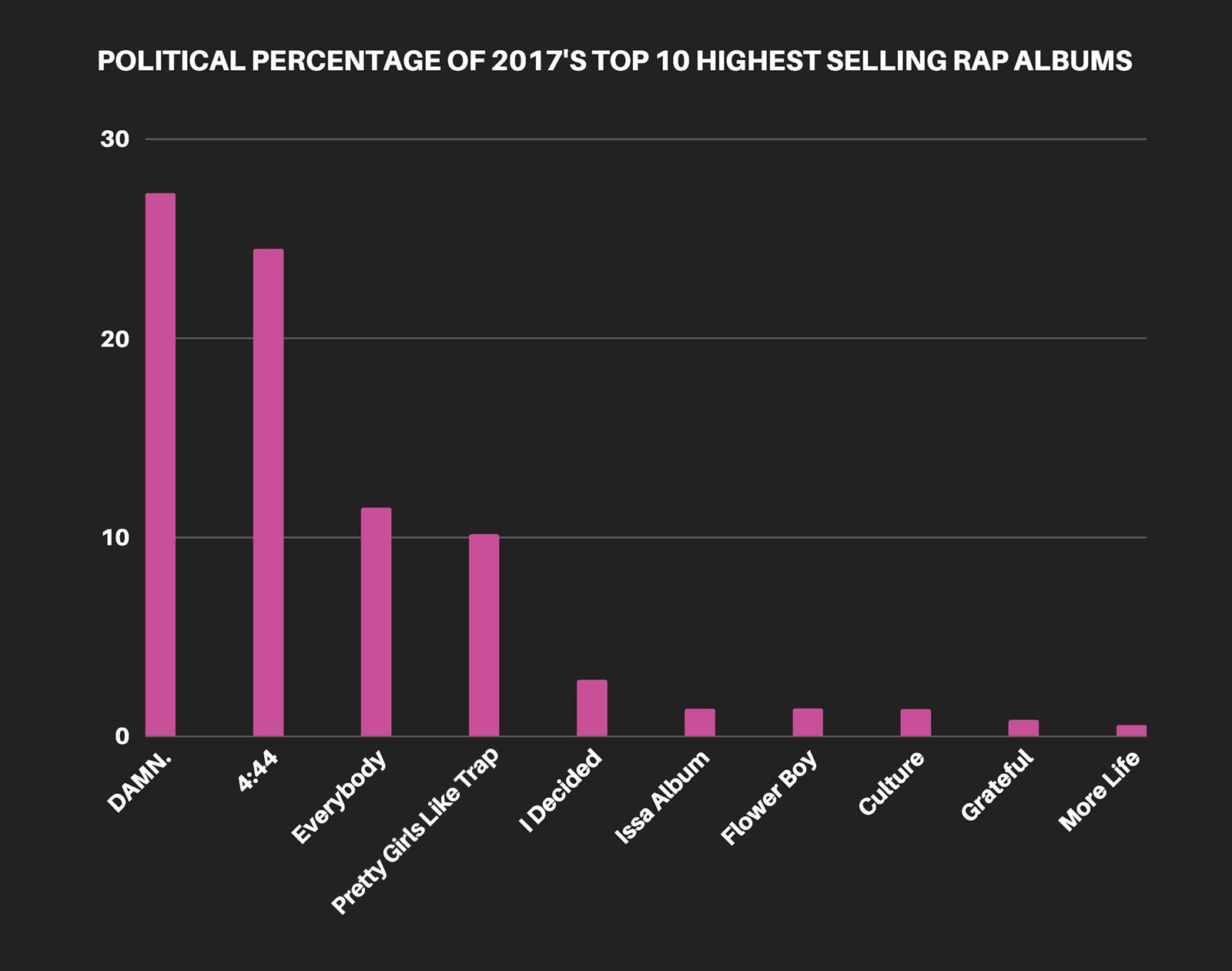 rap-chart-political-albums-2017