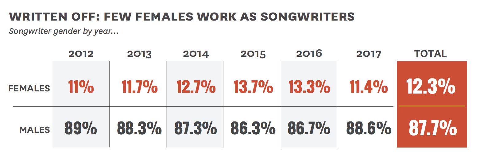 gender-gap-popular-music-study-2018-2