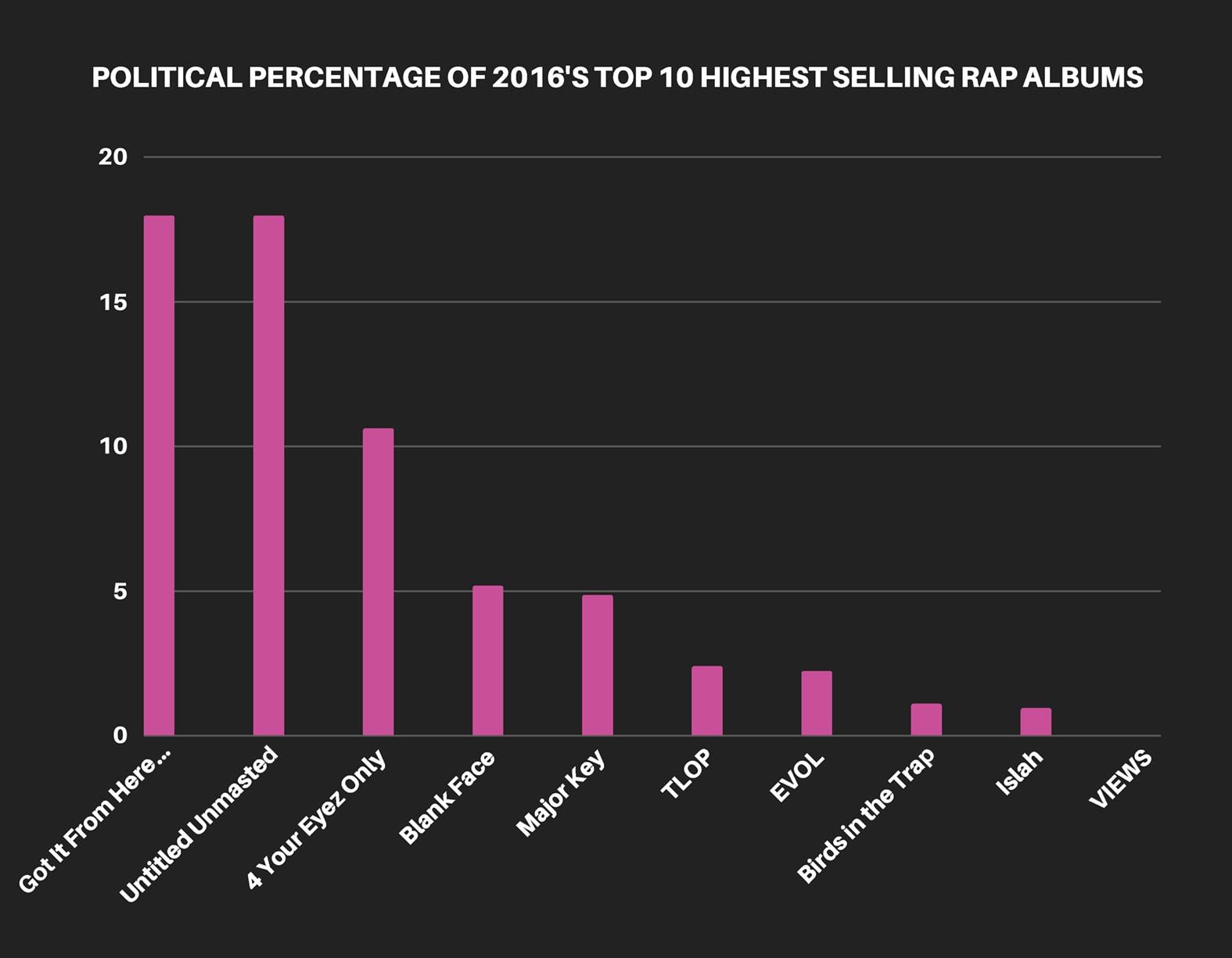rap-chart-political-albums-2016