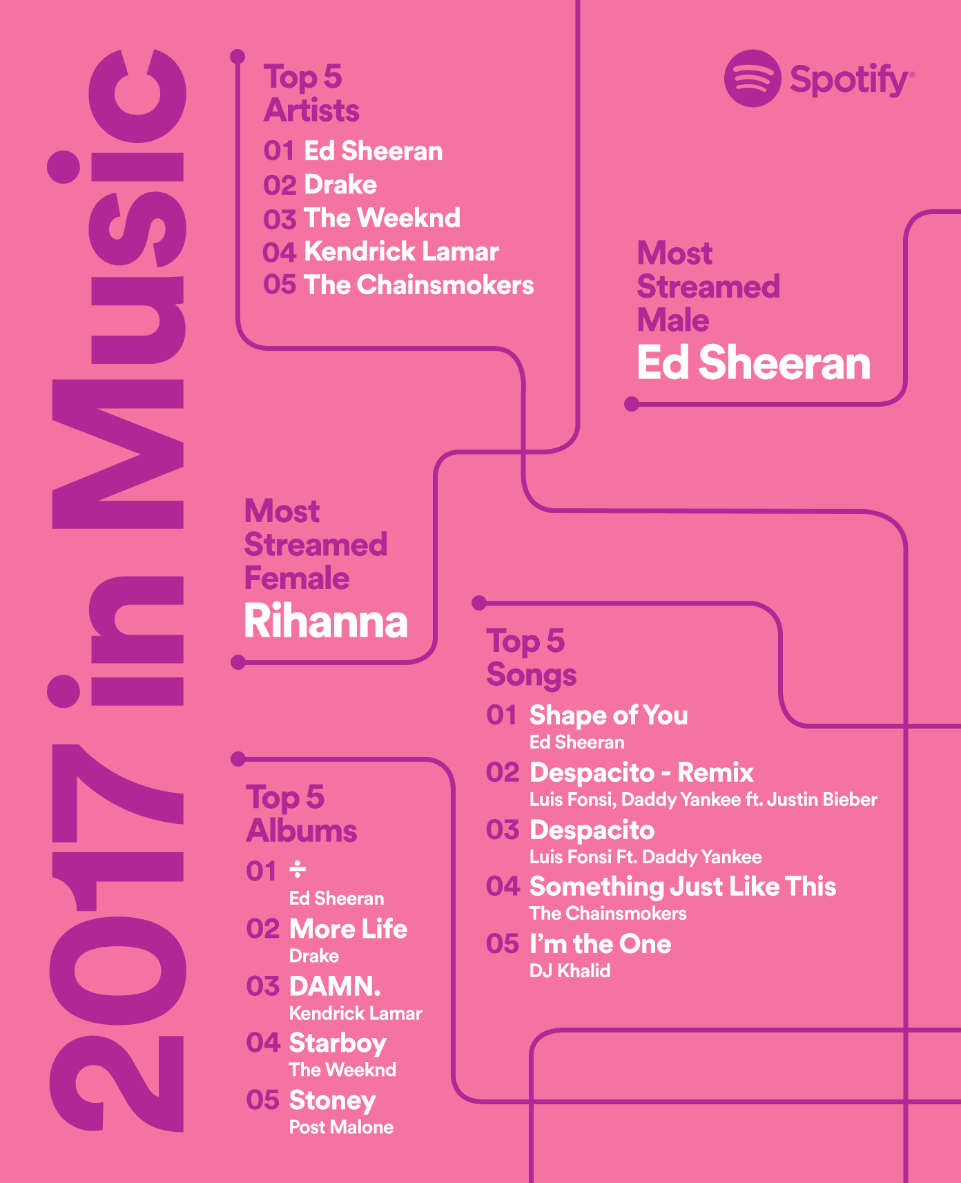 spotify-year-in-music