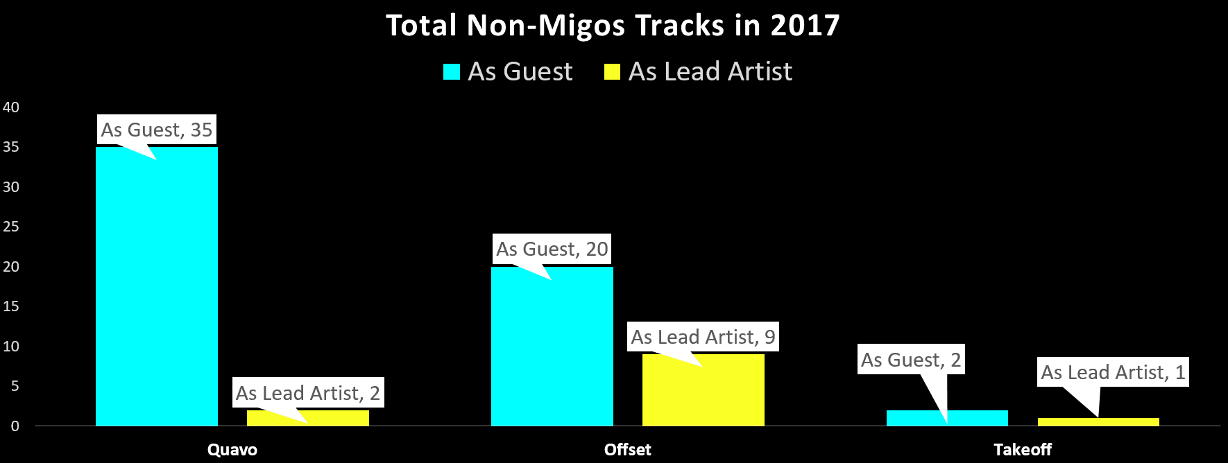 migos-by-the-numbers-2017-10