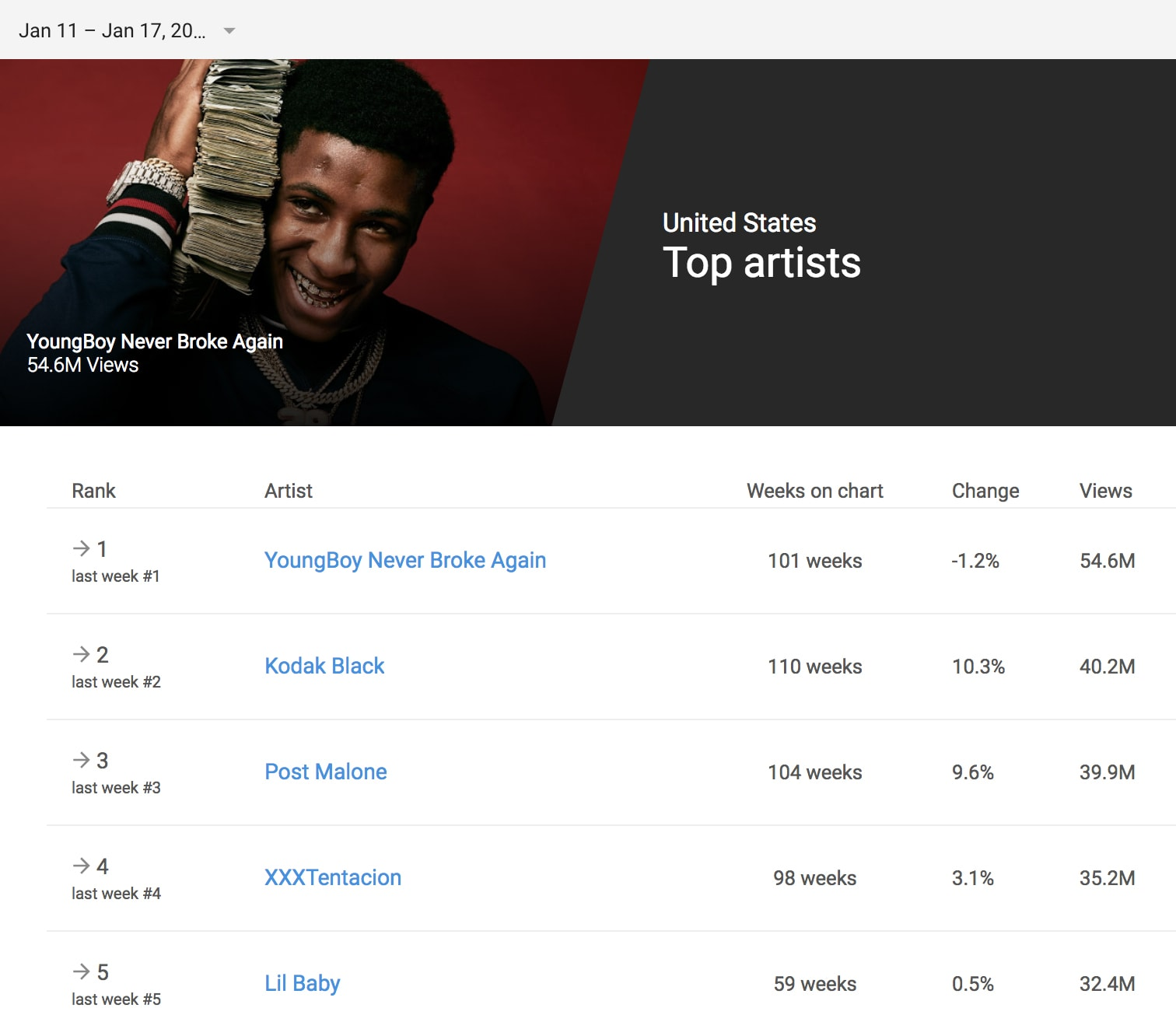 Youngboy Never Broke Again Is The Unlikely King Of Youtube Complex