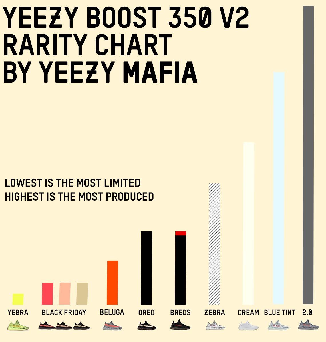 Yeezy Phase Size Chart