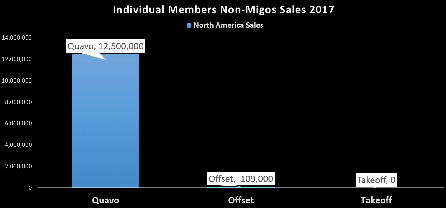 migos-by-the-numbers-2017-8-fixed