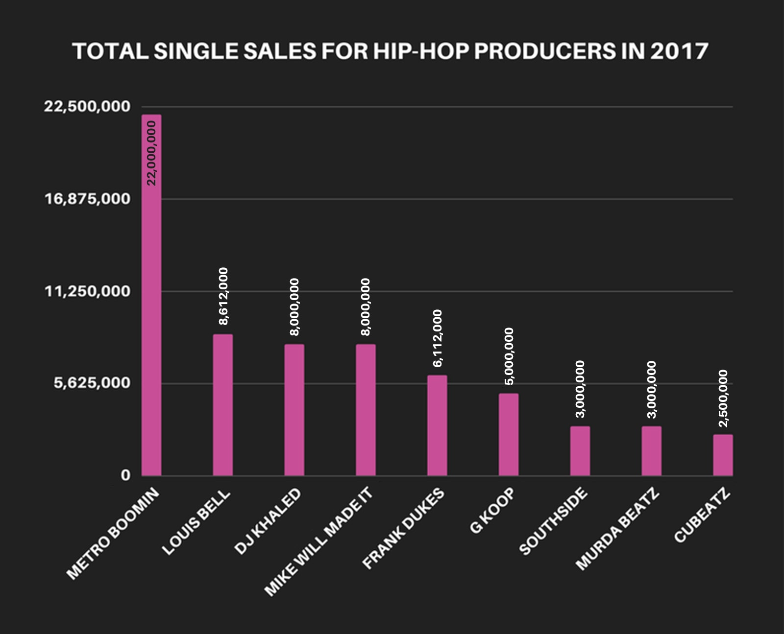 By the numbers who was the most successful hip hop producer in 1 2017 producers total single sales rap b malvernweather Image collections