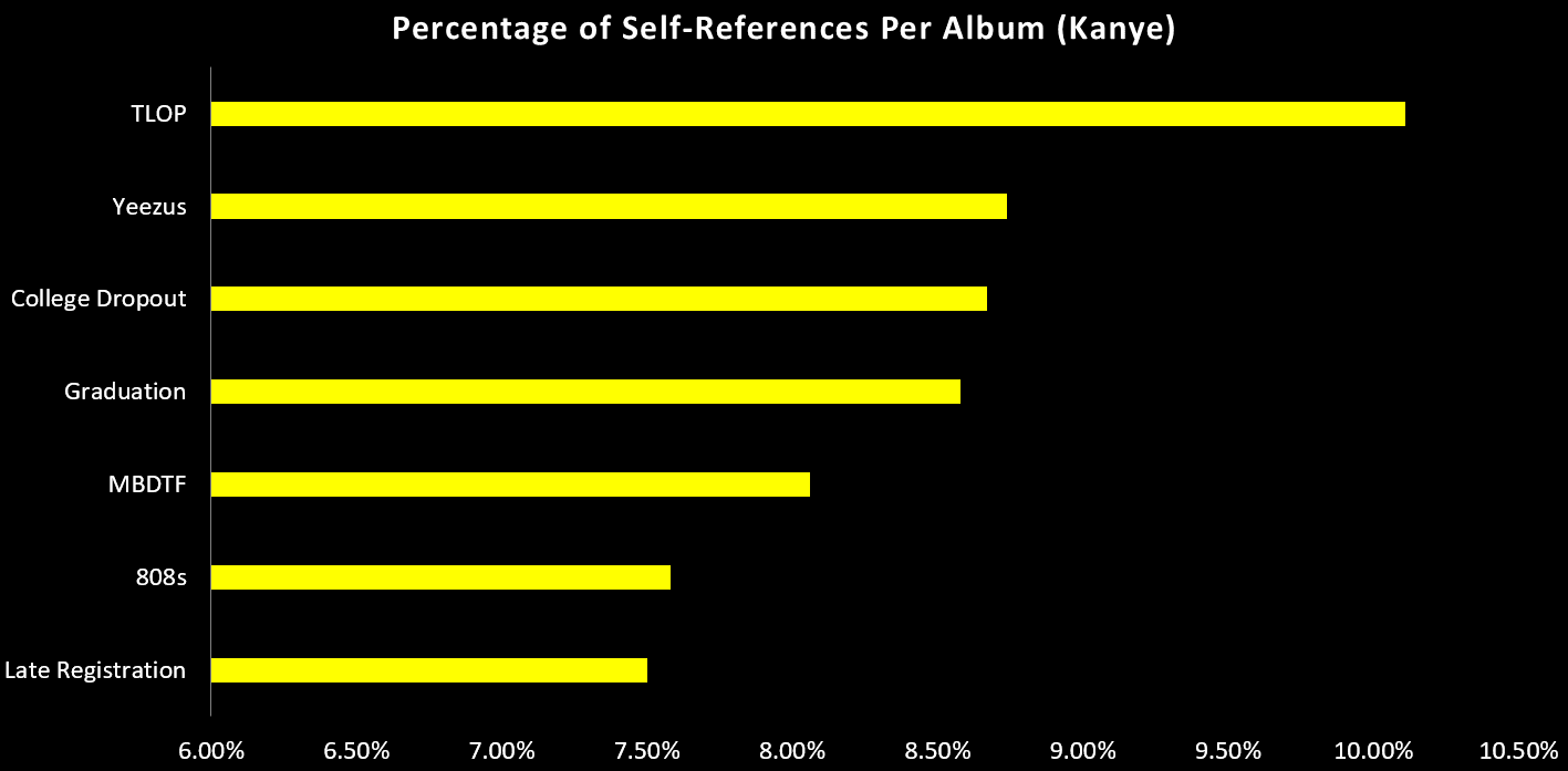 kanye-west-discography-self-references-1