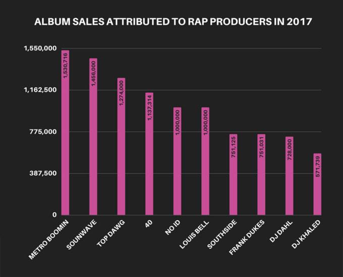 4-2017-producers-album-sales