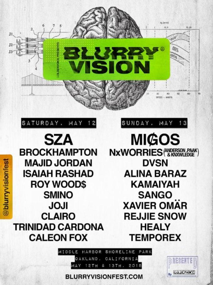Blurry Vision