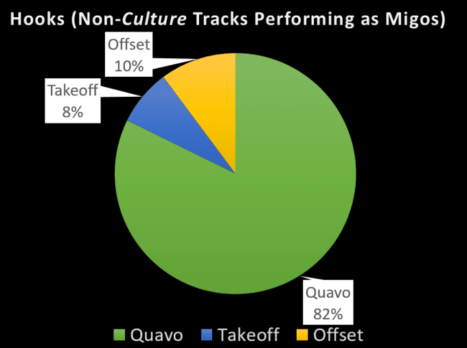 migos-by-the-numbers-2017-7
