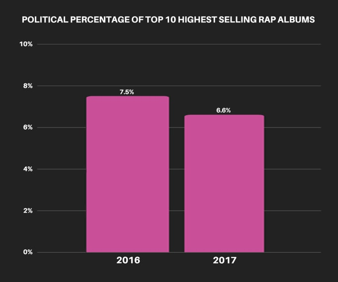 by-the-numbers-political-percentage-albums-total