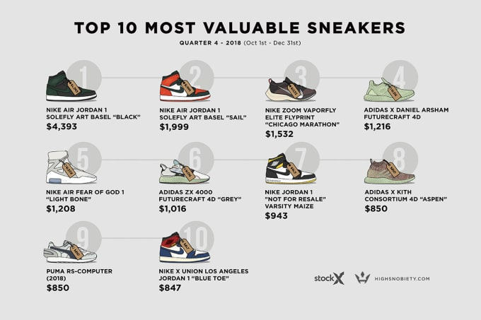 Most Valuable Sneakers Q4 2018 3