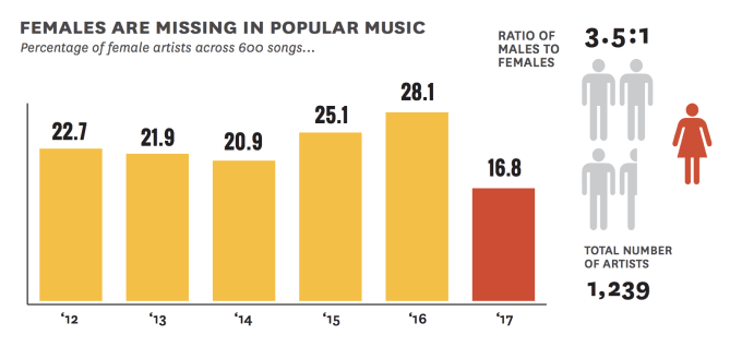 gender-gap-popular-music-study-2018-1