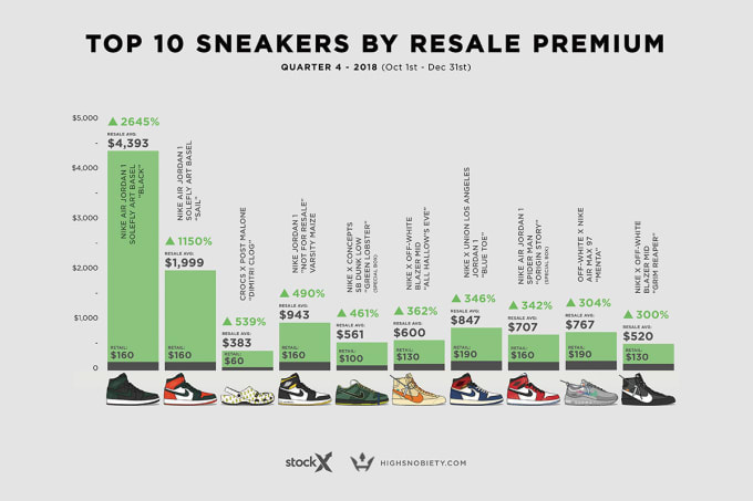 Most Valuable Sneakers Q4 2018 2