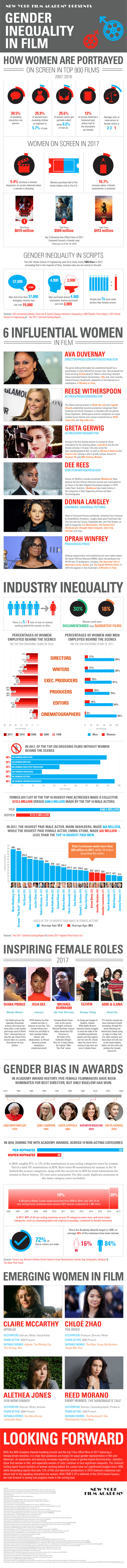 Gender Inequality in Film infographic by the New York Film Academy.