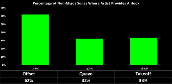 migos-by-the-numbers-2017-12