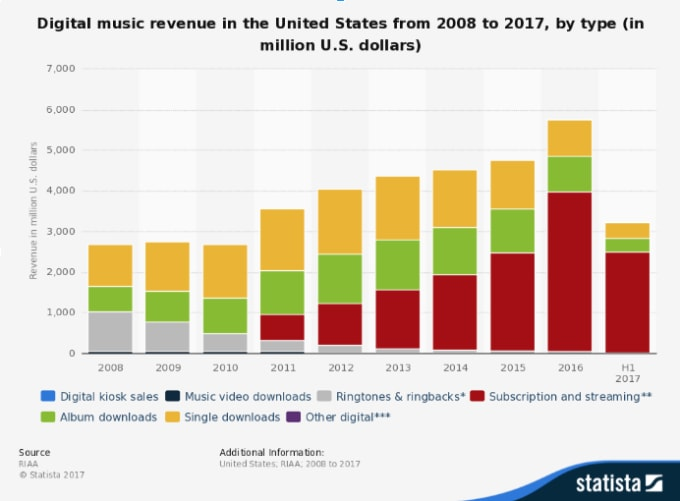 revenue-streaming