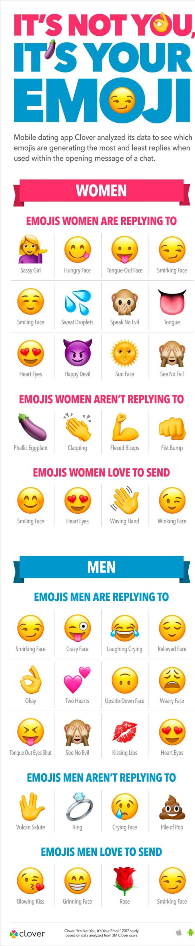 A helpful graph to breakdown which emojis work on dating apps, and which don't.