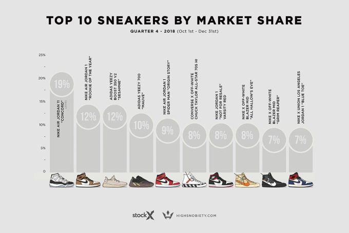 Most Valuable Sneakers Q4 2018 1