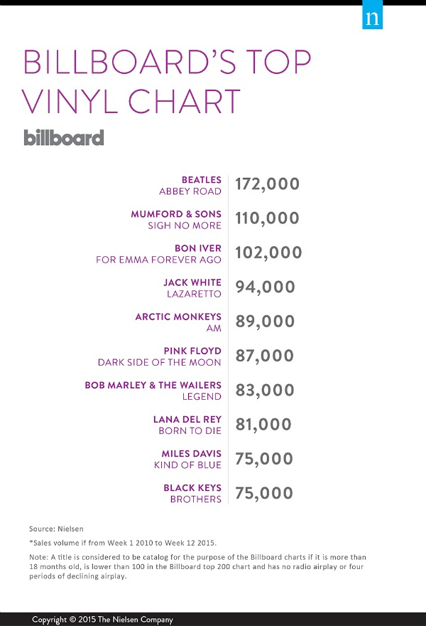 top-vinyl-table
