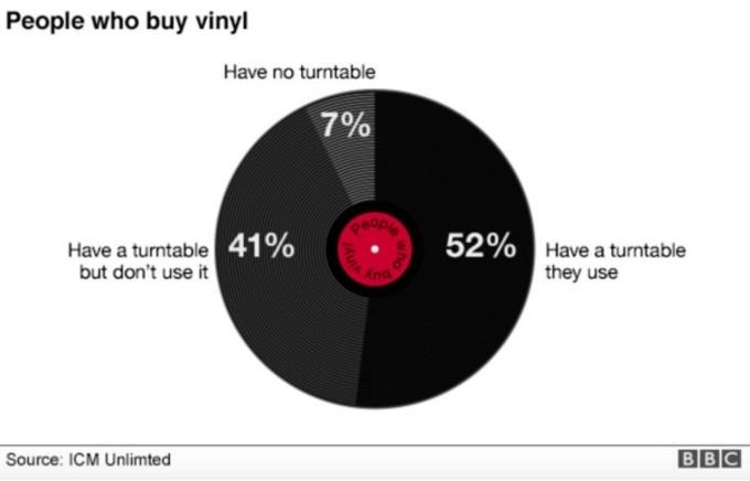 vinyl-plays