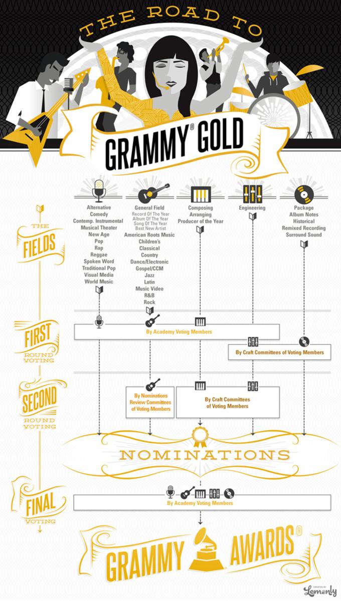 Image via Grammy101